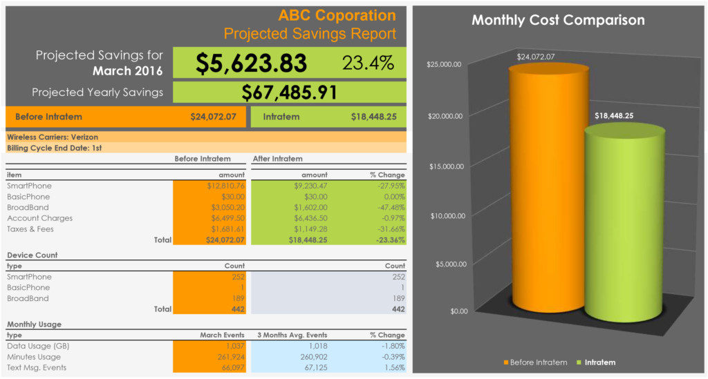 Sample Savings Report<br>for 442 Devices<br> <b>Click to Zoom In</b>