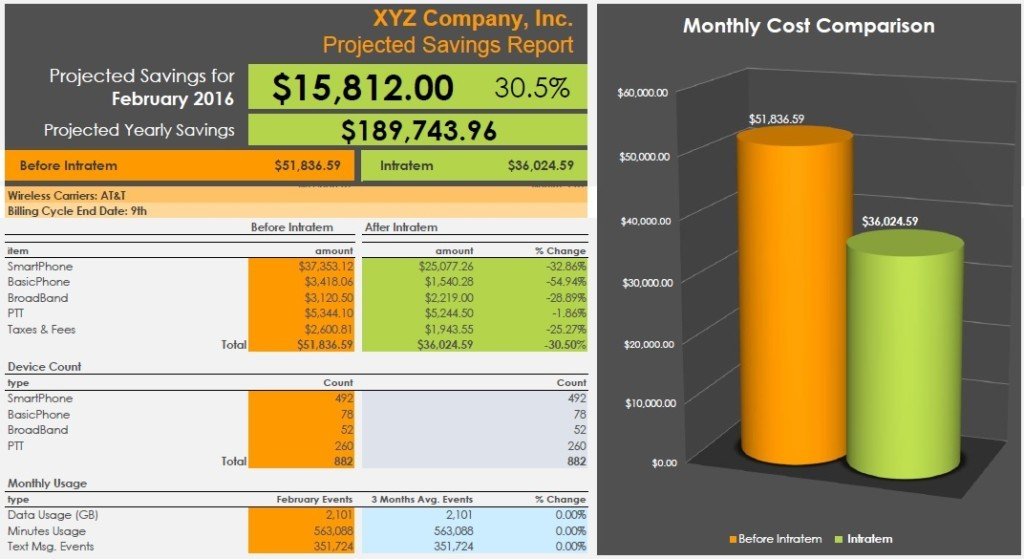 Sample Savings Report<br>for 882 Devices<br> <b>Click to Zoom In</b>